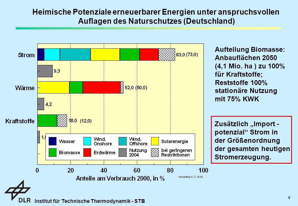 Heimische Potenziale erneuerbarer Energien unter anspruchsvollen