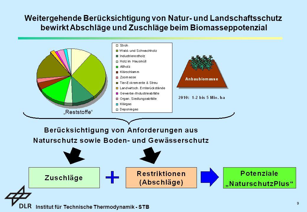 Weitergehende Berücksichtigung von Natur- und Landschaftsschutz