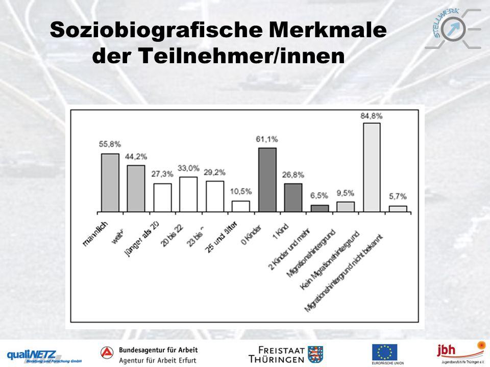 Soziobiografische Merkmale der Teilnehmer/innen