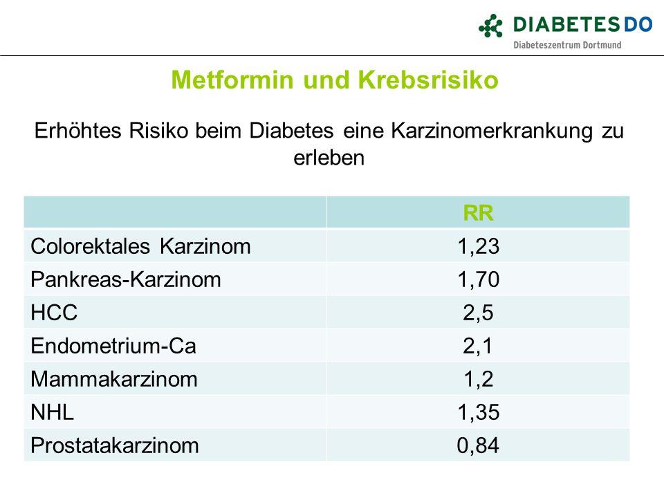 Metformin und Krebsrisiko