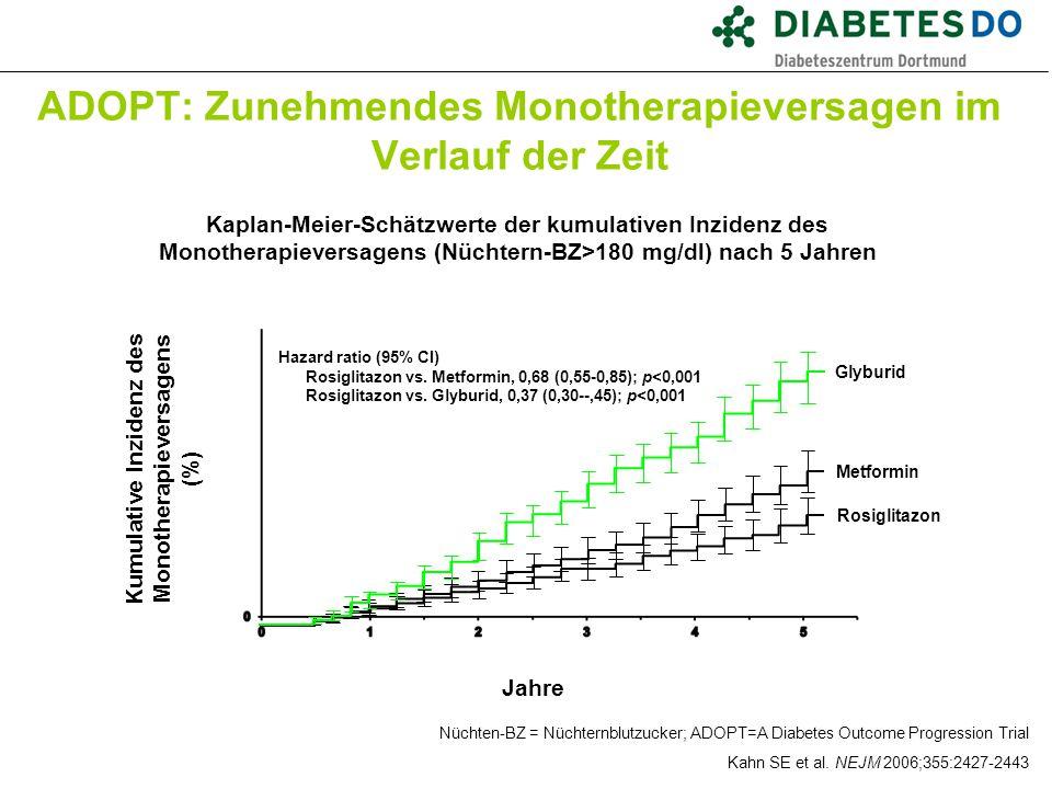 ADOPT: Zunehmendes Monotherapieversagen im Verlauf der Zeit