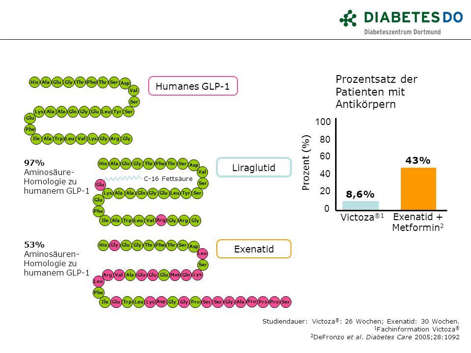 Prozentsatz der Patienten mit Antikörpern Humanes GLP-1 100 80