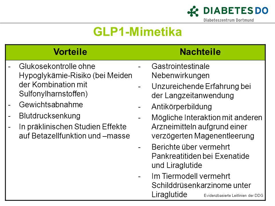 GLP1-Mimetika Vorteile Nachteile