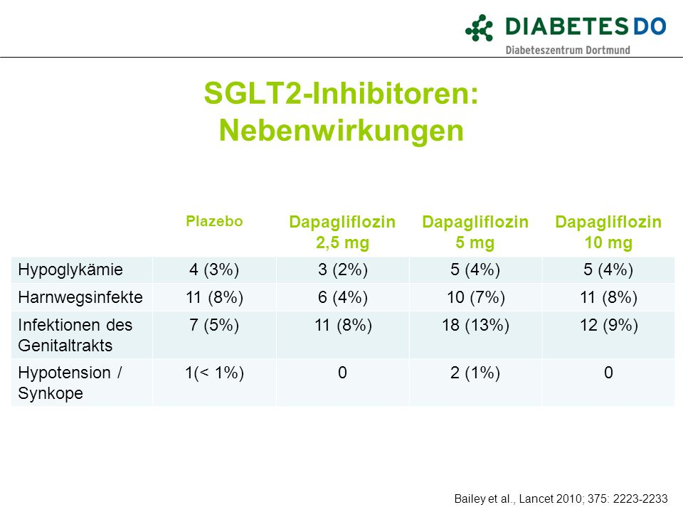 SGLT2-Inhibitoren: Nebenwirkungen