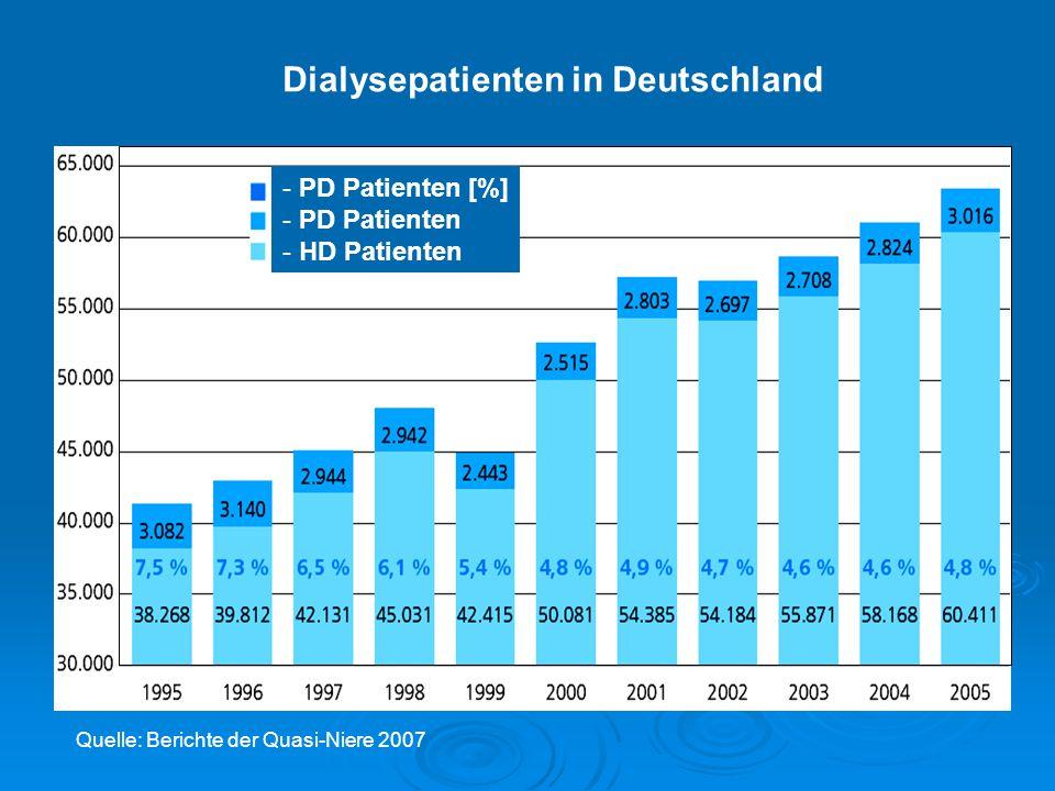 Dialysepatienten in Deutschland