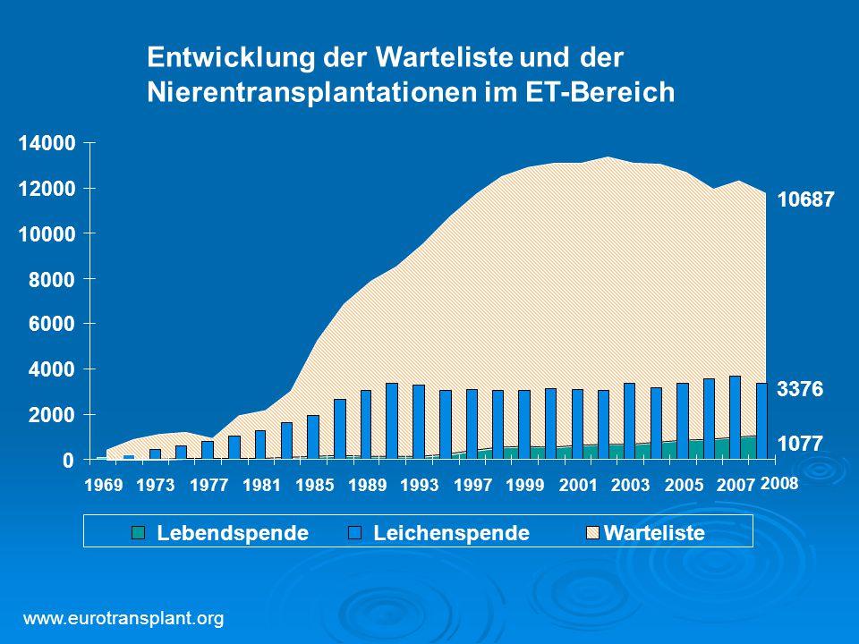 Entwicklung der Warteliste und der Nierentransplantationen im ET-Bereich