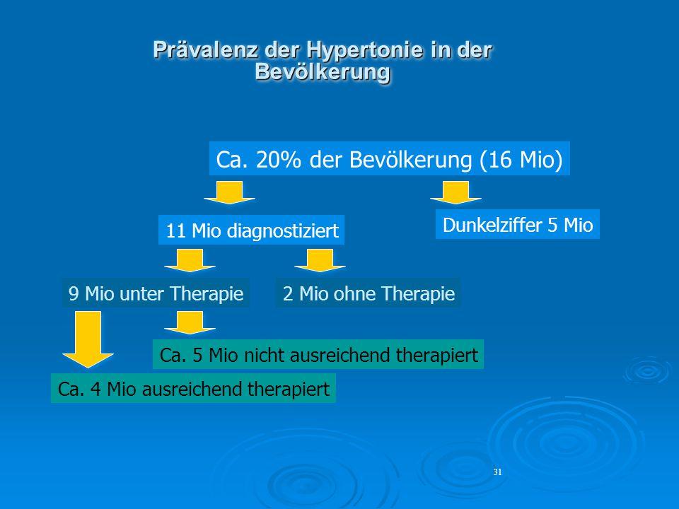Prävalenz der Hypertonie in der Bevölkerung