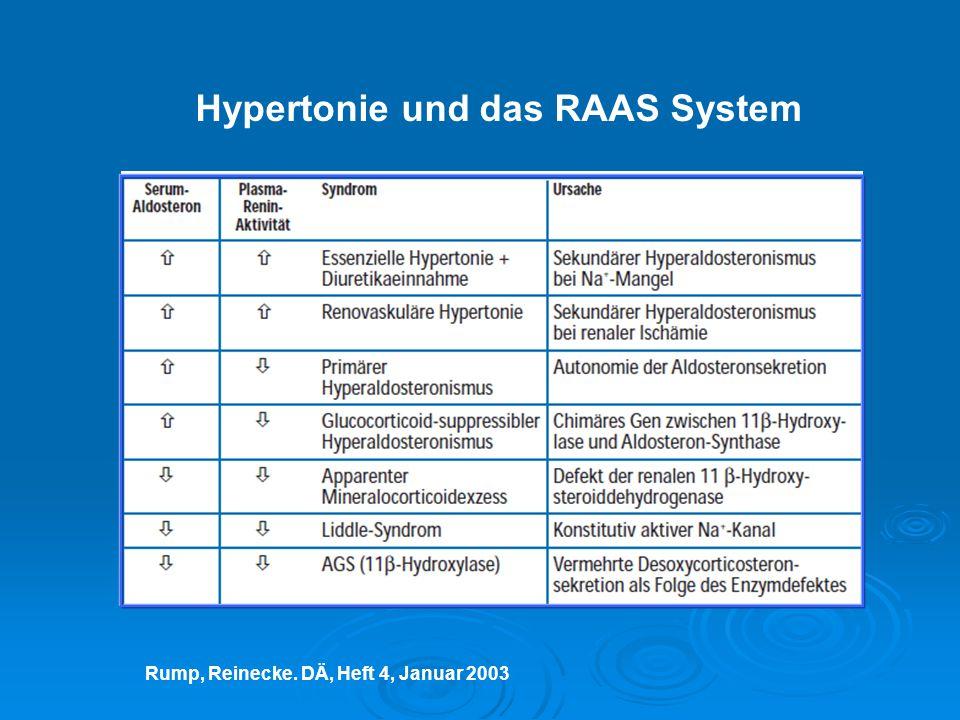 Hypertonie und das RAAS System
