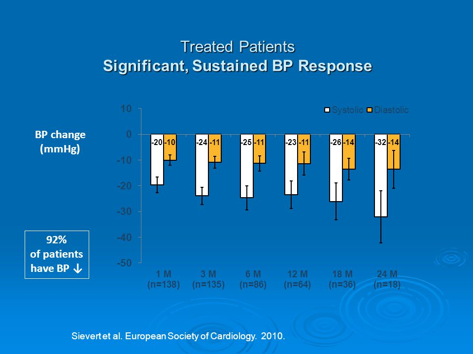 Treated Patients Significant, Sustained BP Response