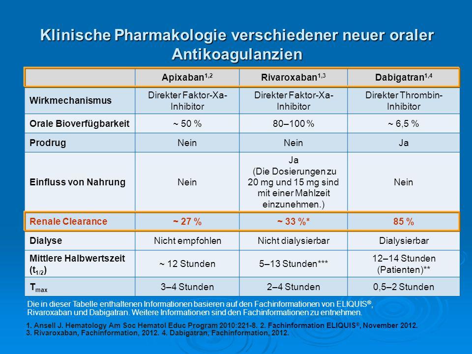 Klinische Pharmakologie verschiedener neuer oraler Antikoagulanzien
