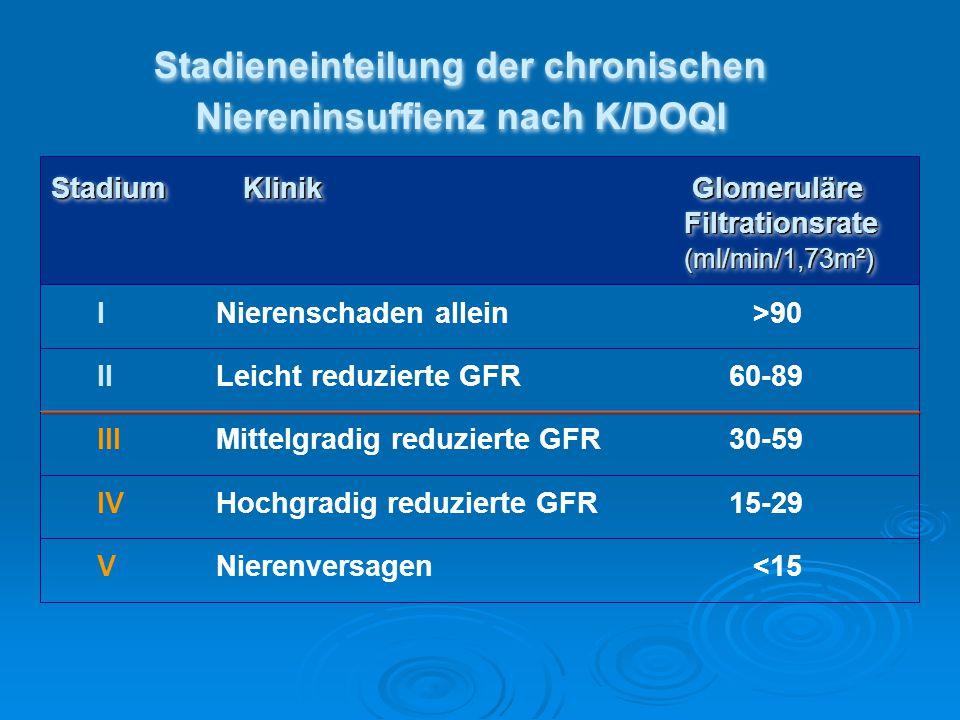 Stadieneinteilung der chronischen Niereninsuffienz nach K/DOQI