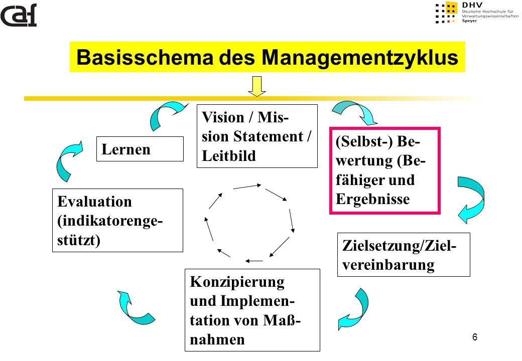 Basisschema des Managementzyklus