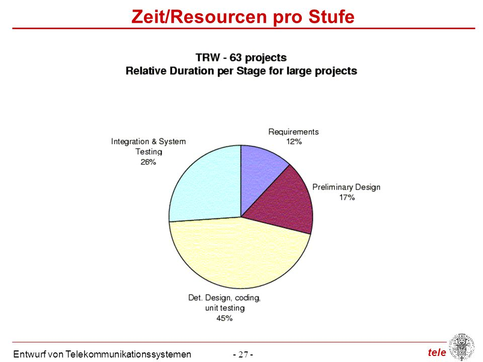 Zeit/Resourcen pro Stufe
