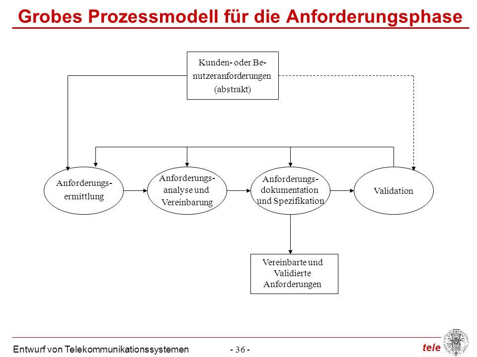 Grobes Prozessmodell für die Anforderungsphase