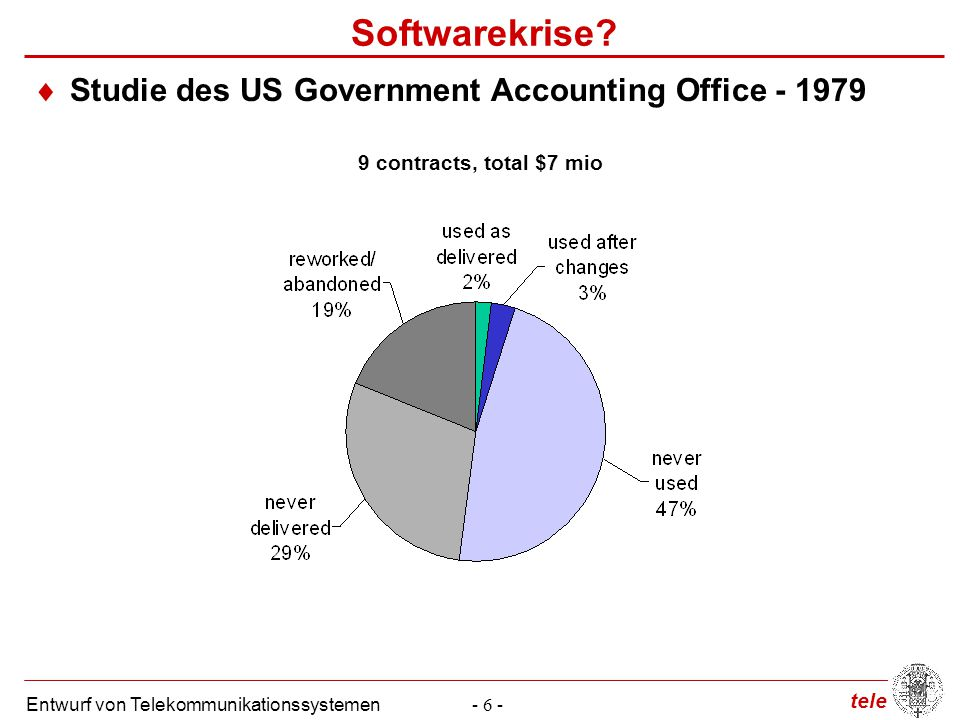 Softwarekrise Studie des US Government Accounting Office - 1979
