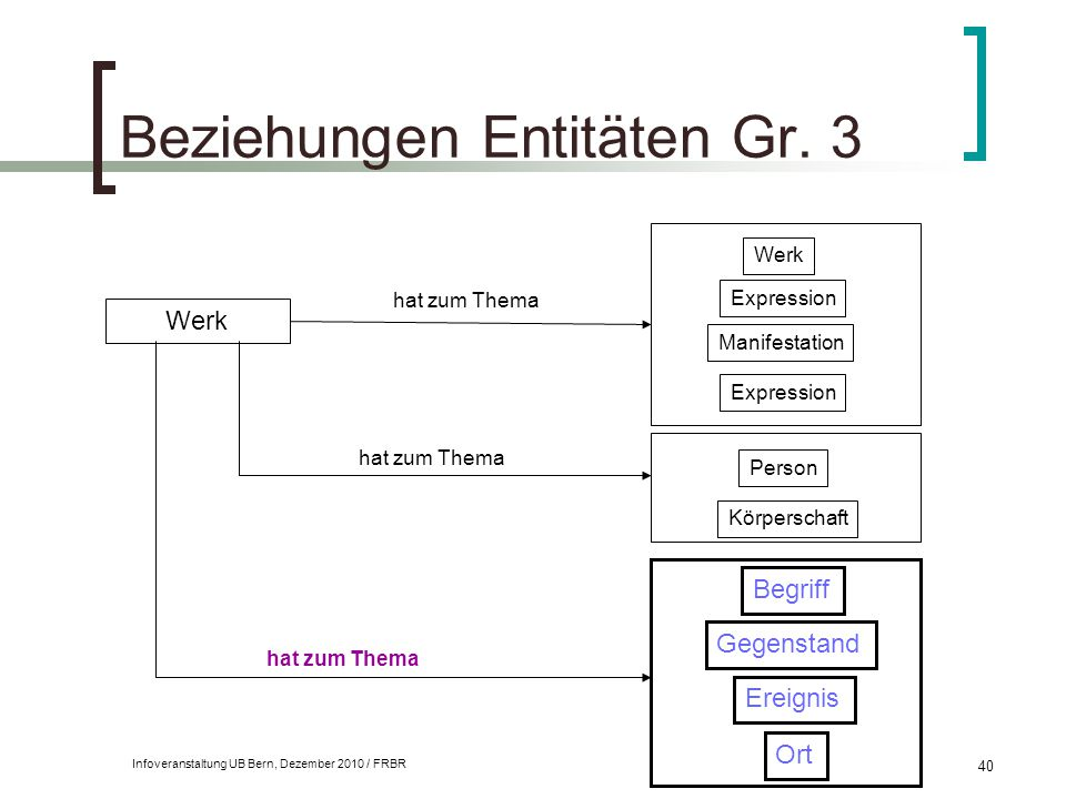 Beziehungen Entitäten Gr. 3