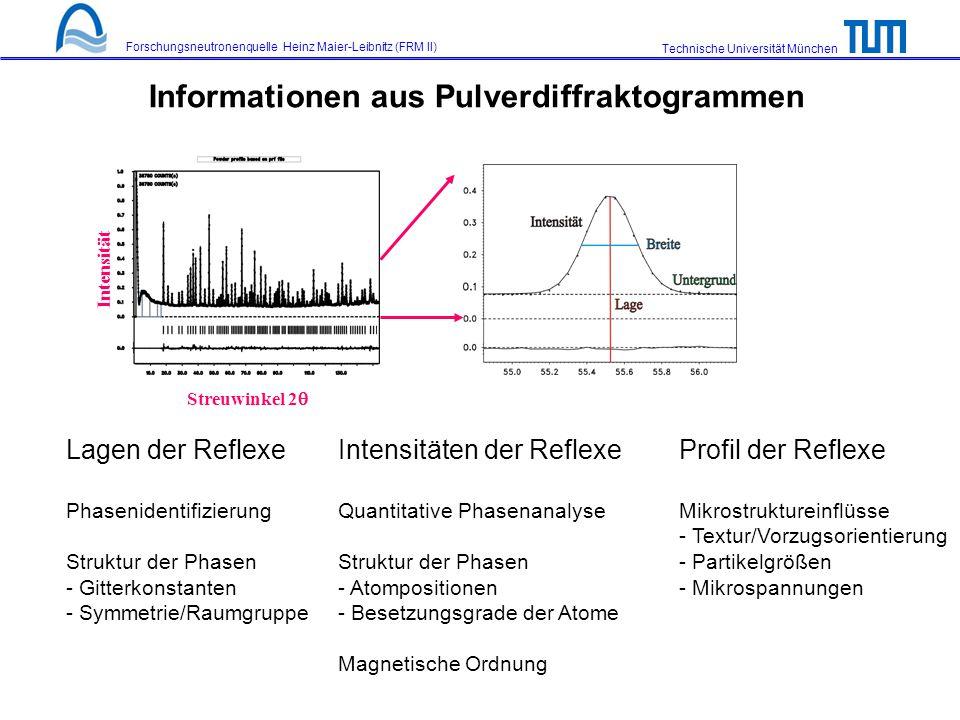 Informationen aus Pulverdiffraktogrammen