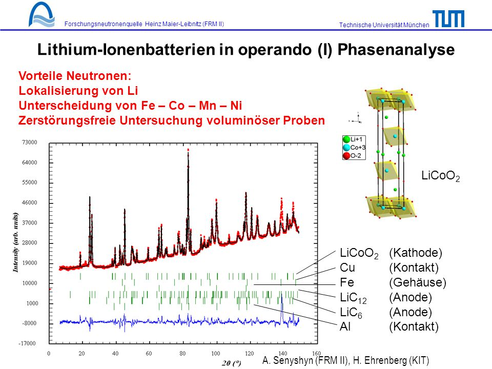 Lithium-Ionenbatterien in operando (I) Phasenanalyse