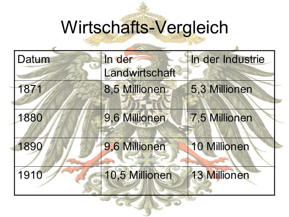 Wirtschafts-Vergleich