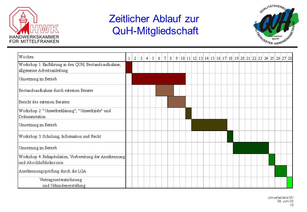 Zeitlicher Ablauf zur QuH-Mitgliedschaft gesamt: ca. 1/2 jahr