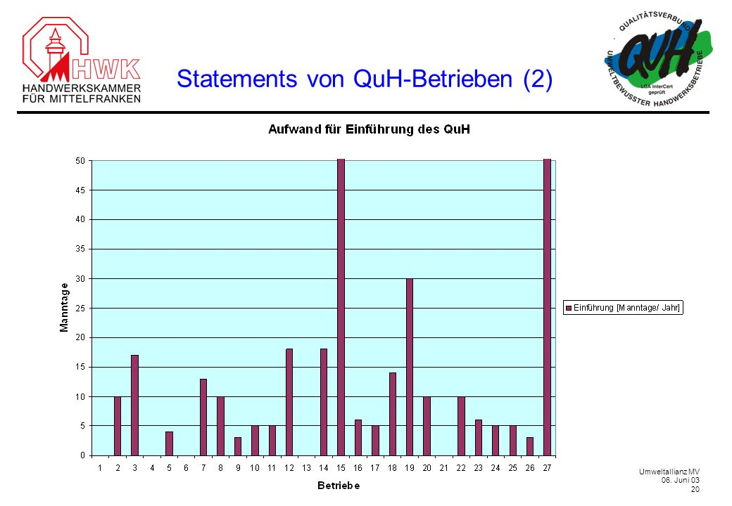 Statements von QuH-Betrieben (2)
