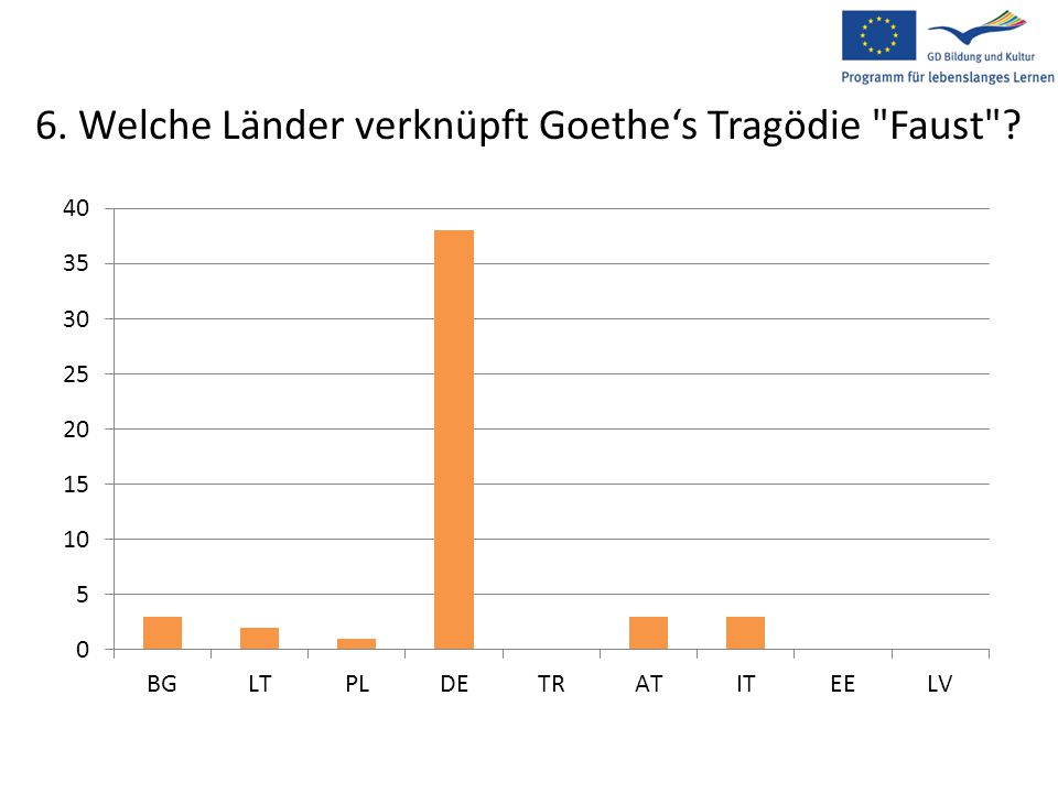6. Welche Länder verknüpft Goethe's Tragödie Faust