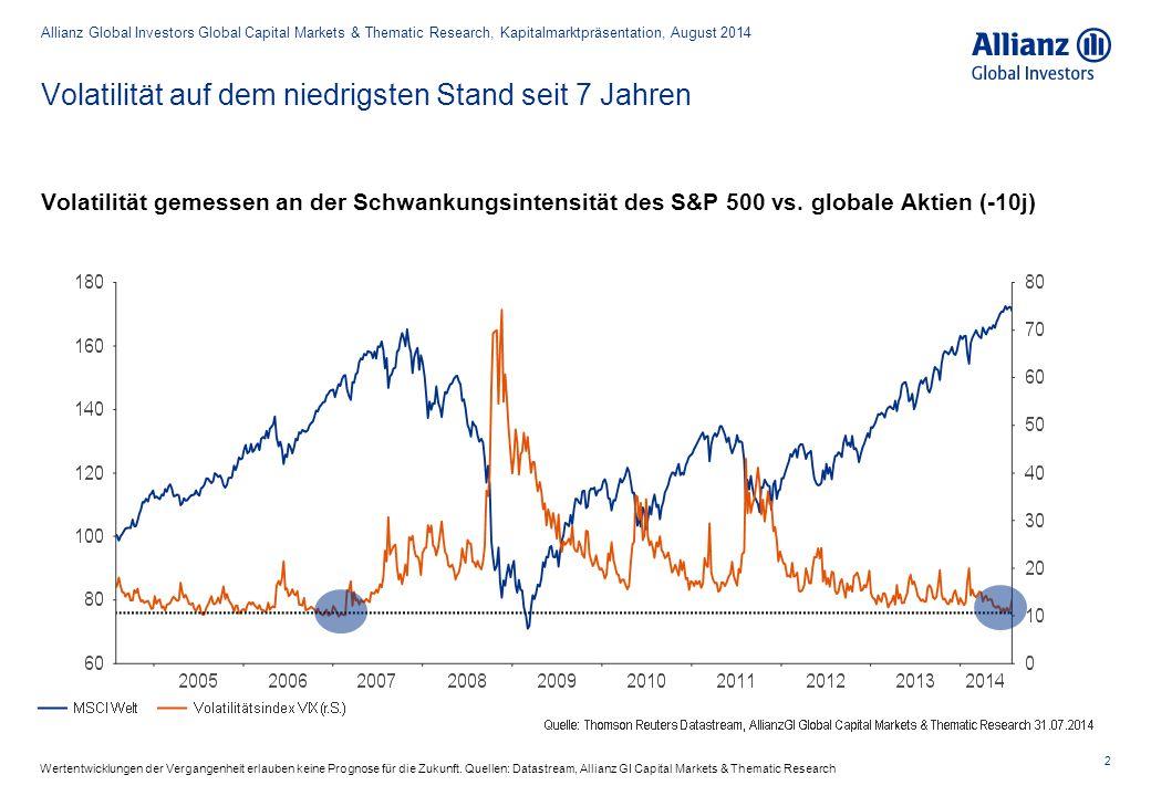 Volatilität auf dem niedrigsten Stand seit 7 Jahren