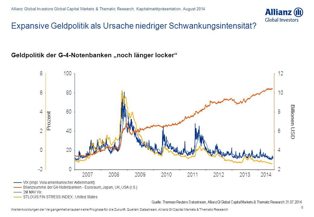Expansive Geldpolitik als Ursache niedriger Schwankungsintensität