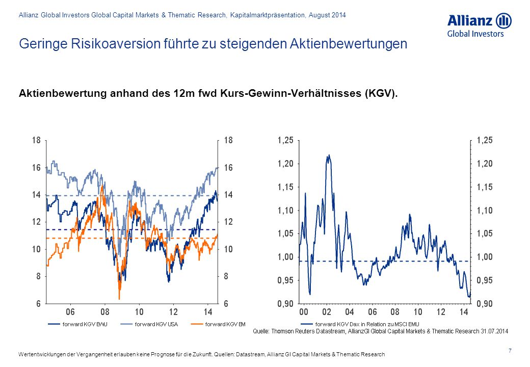 Geringe Risikoaversion führte zu steigenden Aktienbewertungen