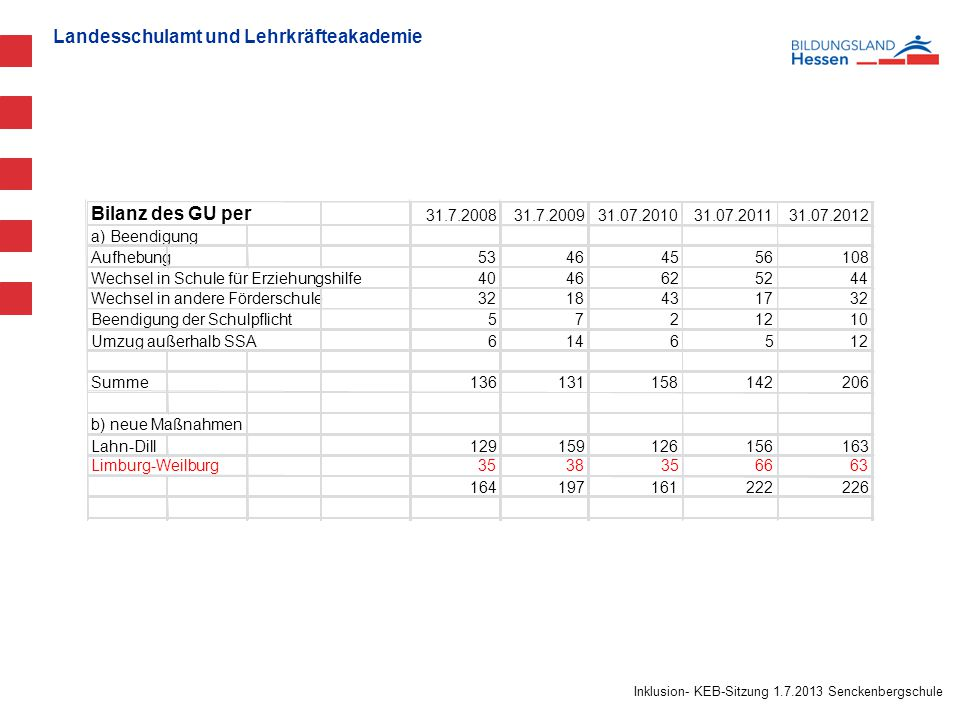 Bilanz des GU per 31.7.2008. 31.7.2009. 31.07.2010. 31.07.2011. 31.07.2012. a) Beendigung. Aufhebung.