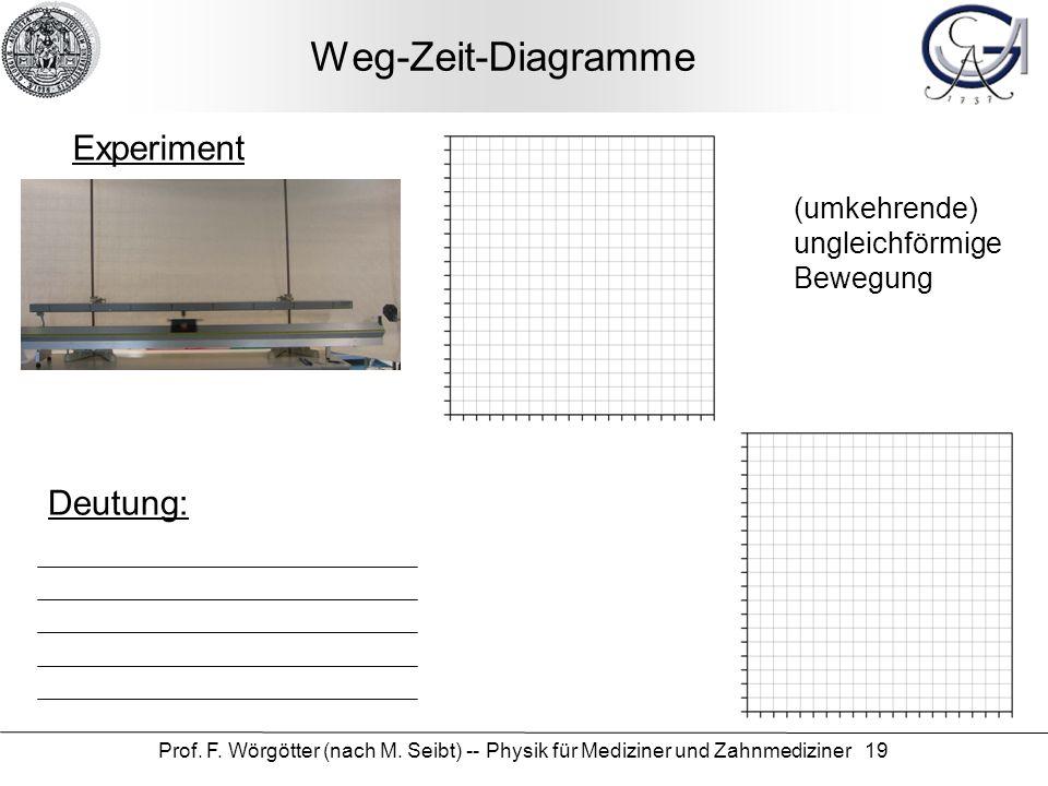 Weg-Zeit-Diagramme Experiment Deutung: (umkehrende) ungleichförmige