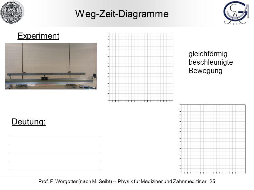 Weg-Zeit-Diagramme Experiment Deutung: gleichförmig beschleunigte