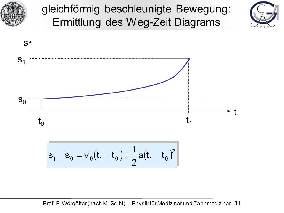 gleichförmig beschleunigte Bewegung: Ermittlung des Weg-Zeit Diagrams