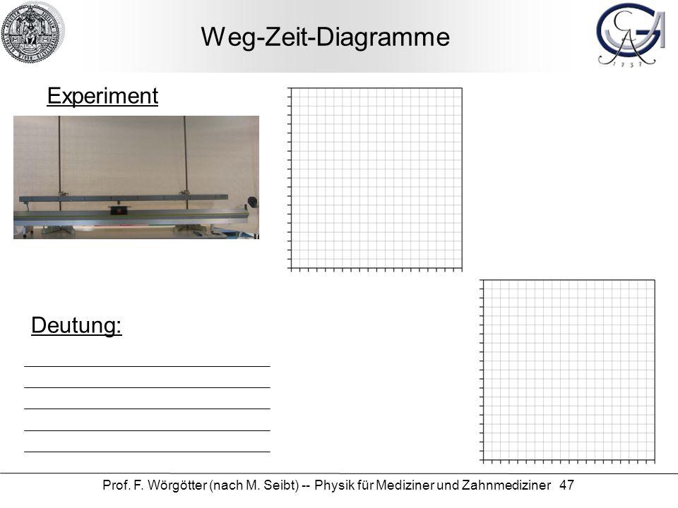 Weg-Zeit-Diagramme Experiment Deutung: