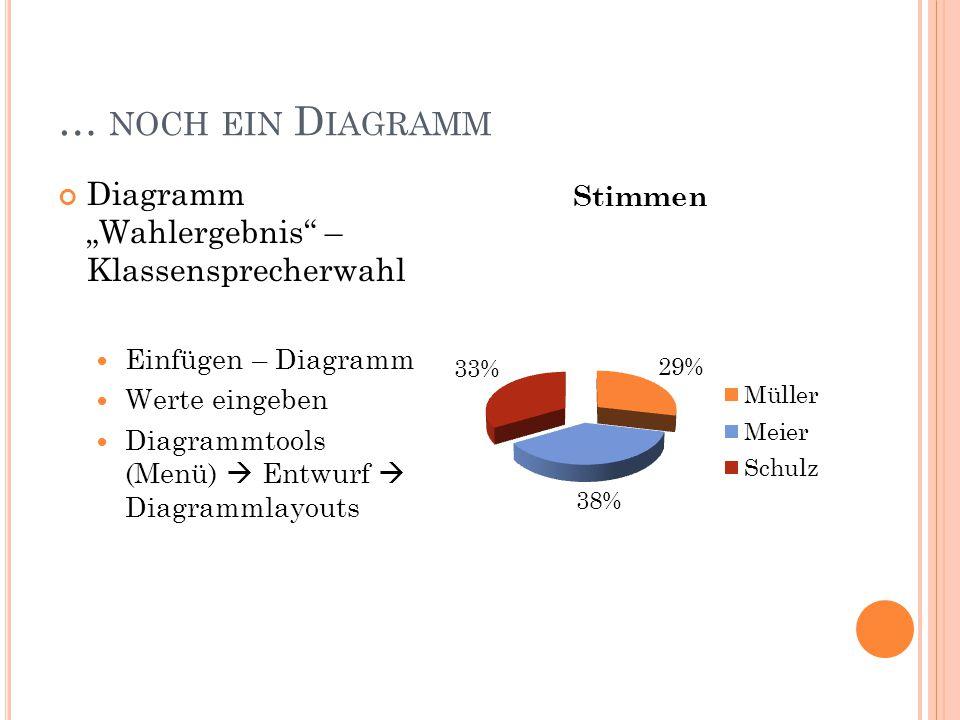 """… noch ein Diagramm Diagramm """"Wahlergebnis – Klassensprecherwahl"""