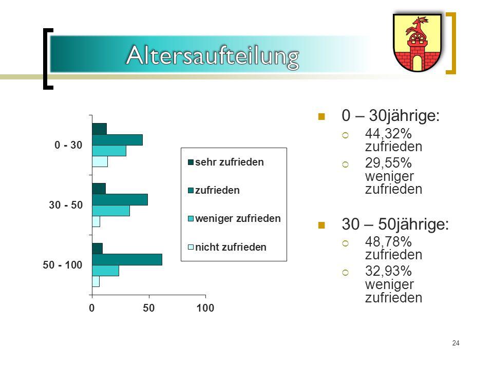 Altersaufteilung 0 – 30jährige: 30 – 50jährige: 44,32% zufrieden