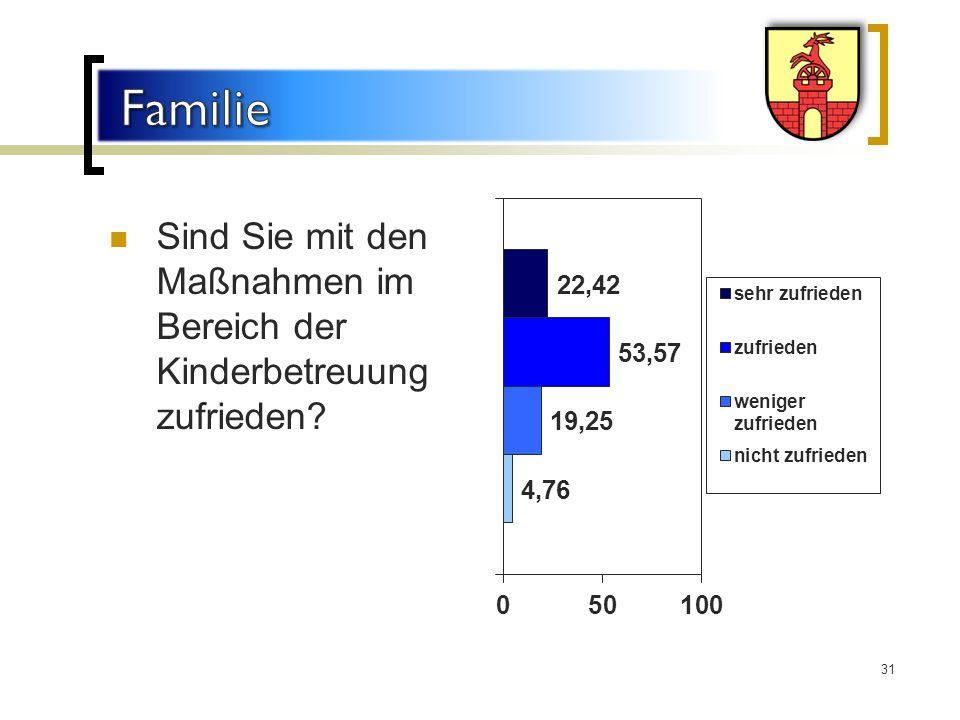 Familie Sind Sie mit den Maßnahmen im Bereich der Kinderbetreuung zufrieden