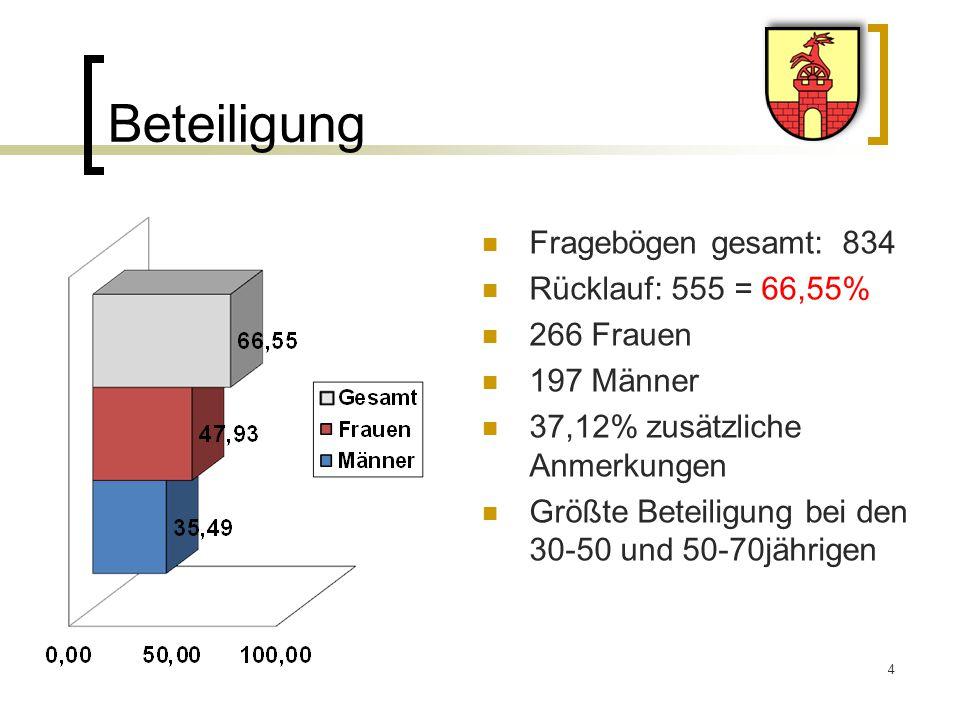 Beteiligung Fragebögen gesamt: 834 Rücklauf: 555 = 66,55% 266 Frauen