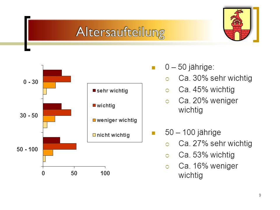 Altersaufteilung 0 – 50 jährige: Ca. 30% sehr wichtig Ca. 45% wichtig