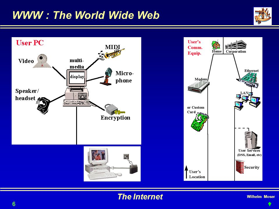 WWW : The World Wide Web The Internet Wilhelm Moser 6161