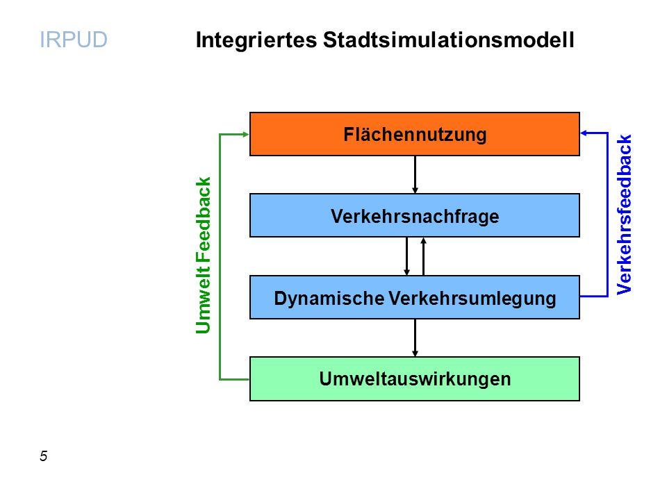 Integriertes Stadtsimulationsmodell