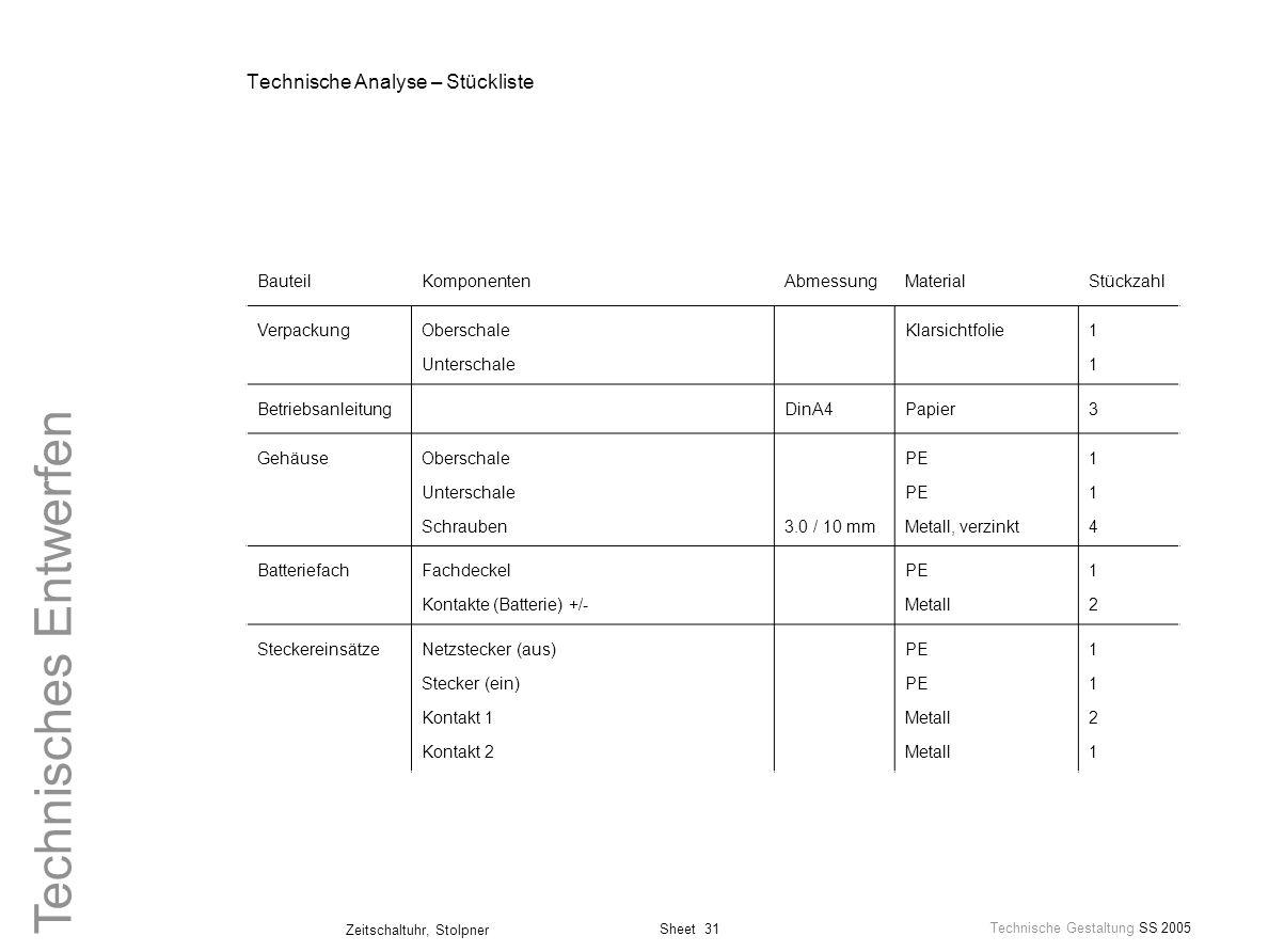 Technische Analyse – Stückliste