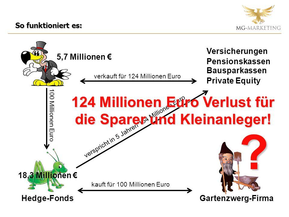 124 Millionen Euro Verlust für die Sparer und Kleinanleger!