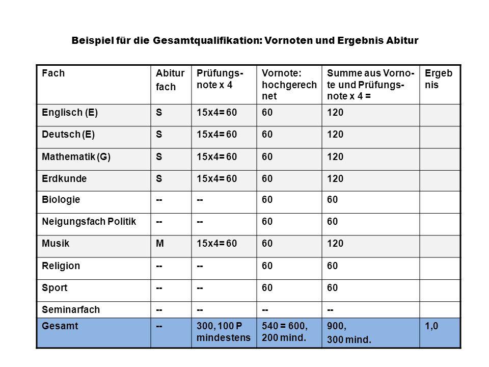 Beispiel für die Gesamtqualifikation: Vornoten und Ergebnis Abitur