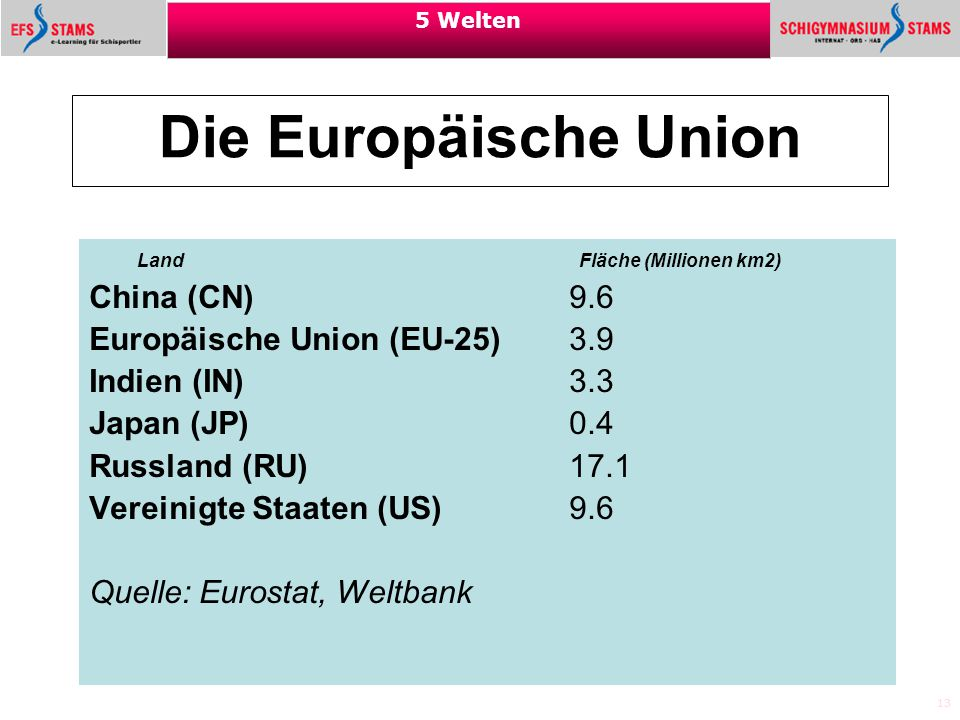 Die Europäische Union China (CN) 9.6 Europäische Union (EU-25) 3.9