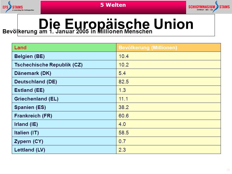 Die Europäische Union Bevölkerung am 1. Januar 2005 in Millionen Menschen. Land Bevölkerung (Millionen)
