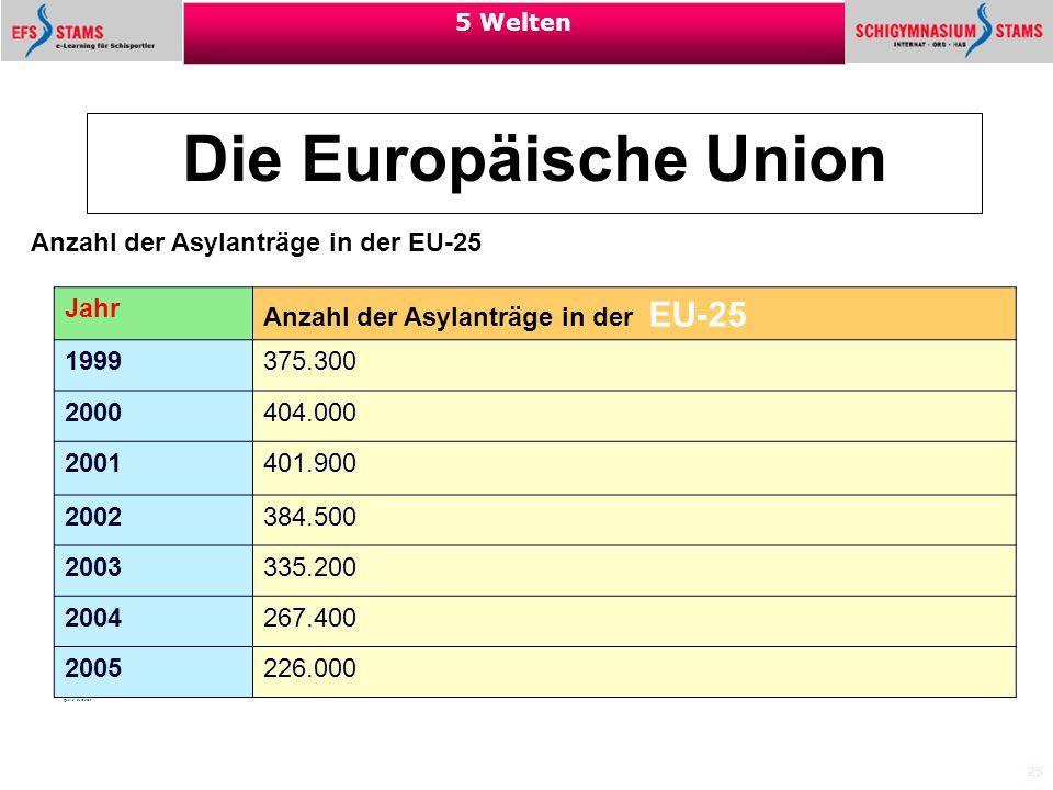 Die Europäische Union Anzahl der Asylanträge in der EU-25 Jahr