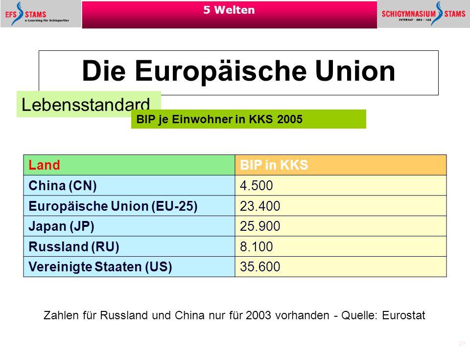 Die Europäische Union Lebensstandard Land BIP in KKS China (CN) 4.500
