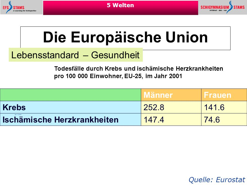 Die Europäische Union Lebensstandard – Gesundheit Männer Frauen Krebs