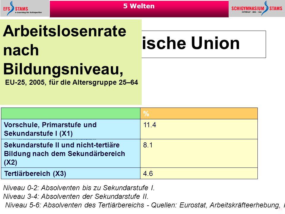 Die Europäische Union Arbeitslosenrate nach Bildungsniveau,